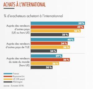 achat-web-international
