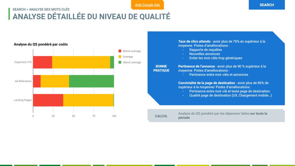 Adwords : Quality Score